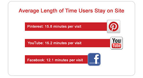 Pinterest time on page outpaces facebook and is approaching the level of  youtube
