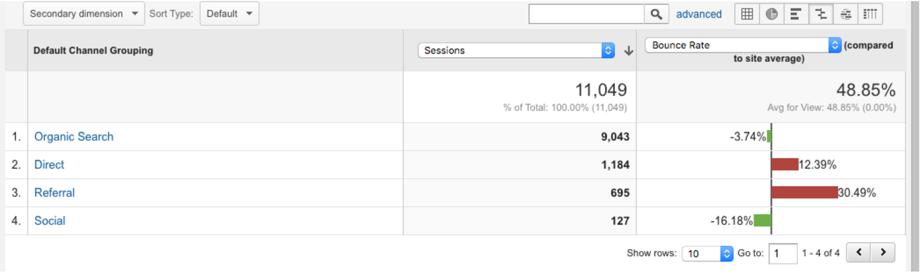 Sample output of google analytics traffic types