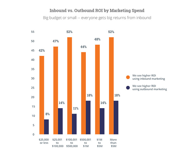 Chart comparing those who recieving returns using inbound VS Outbound.