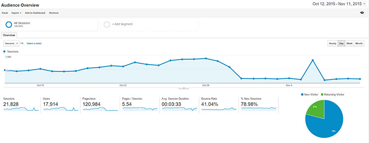 Sample Google Analytics Dashboard