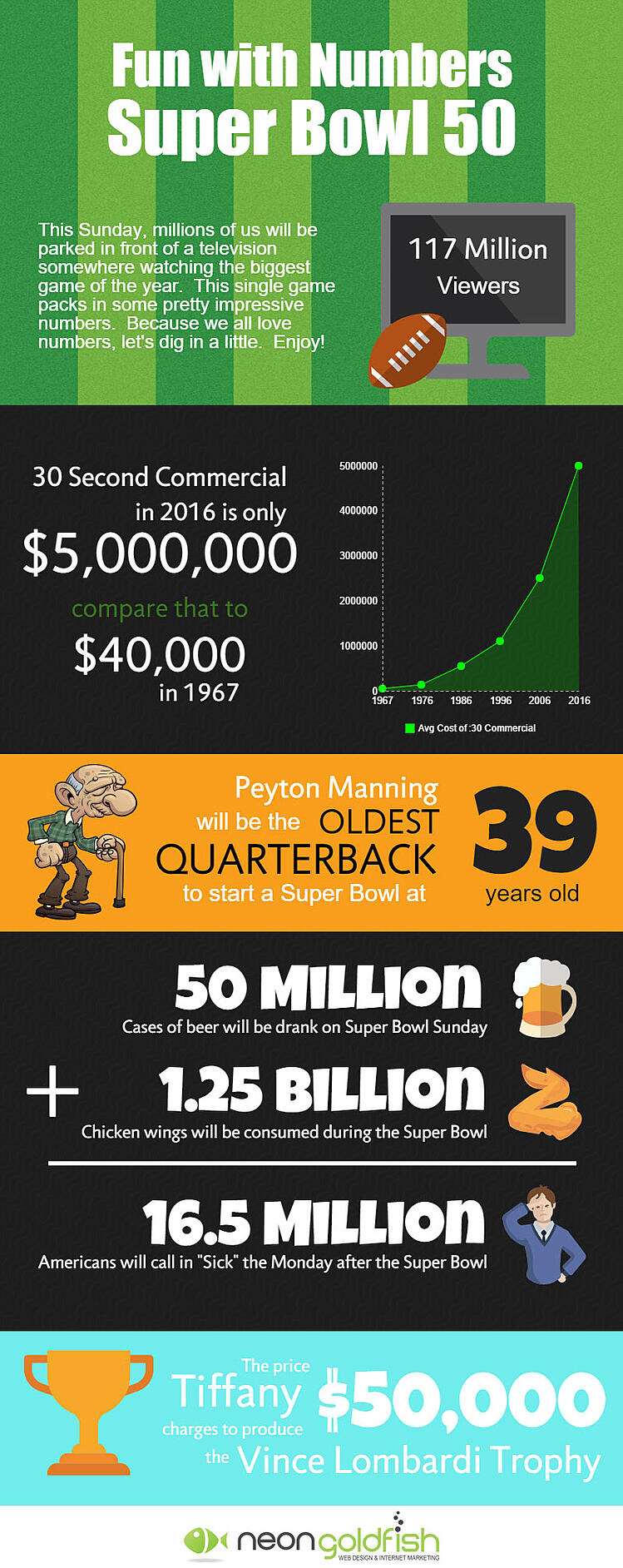 Superbowl 50 infographic