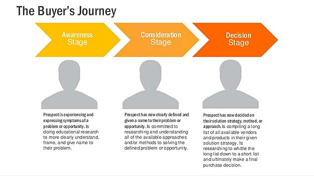 The Buyer's Journey is a great outline for developing your content marketing strategy